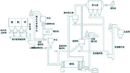 水泥生产工艺流程图