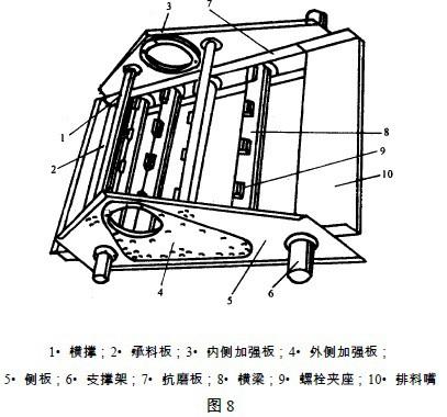 直线振动筛的组成部件和设计规范图片