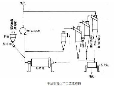 干式球磨法铝粉生产的工艺及设备