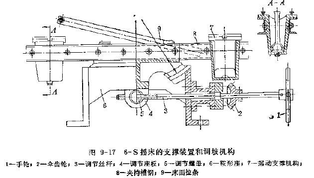 �D9-17 6-s�u床的支�窝b置和�{坡�C��
